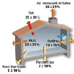 Isolation cologique nanterre thermique isolation ouate de cellulose 92 fi - Conductivite thermique ouate de cellulose ...